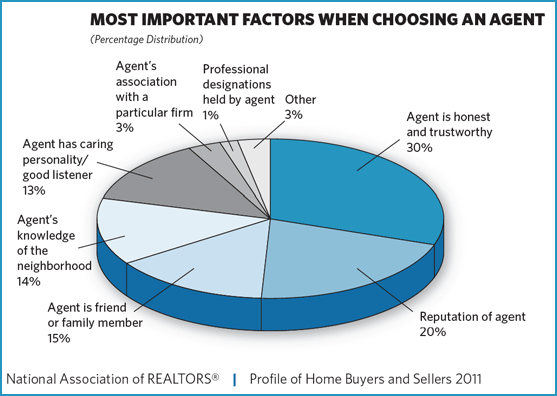Reasons for choosing real estate agent