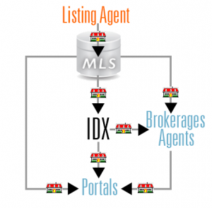 Lising Syndication - where is your listing?