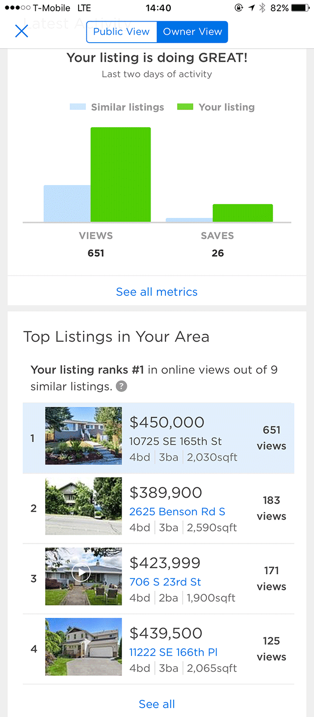 Real Estate and Social Media - Zillow Results Renton Home Sale
